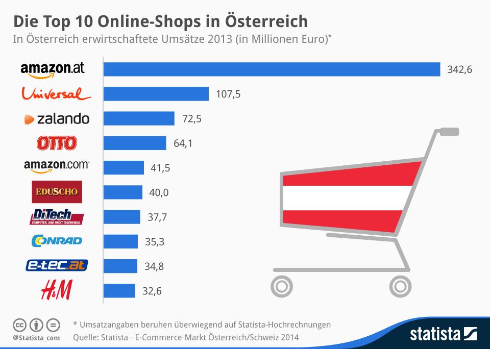 statistik top 10 online shops in deutschland sterreich. Black Bedroom Furniture Sets. Home Design Ideas
